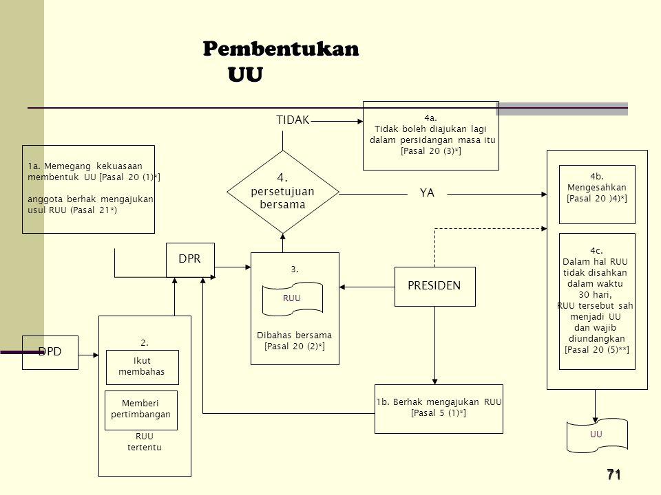 Pembentukan UU 4. DPR PRESIDEN DPD TIDAK persetujuan bersama YA 4a.