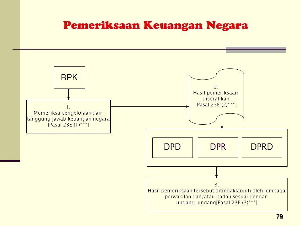 Pemeriksaan Keuangan Negara