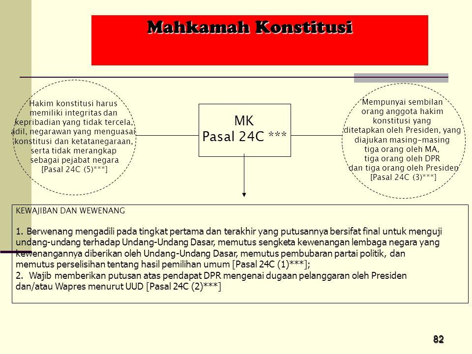 Mahkamah Konstitusi MK Pasal 24C ***