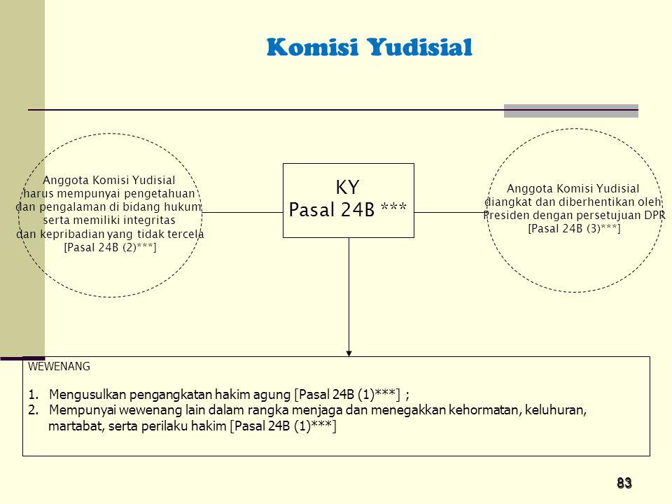 Komisi Yudisial KY Pasal 24B ***