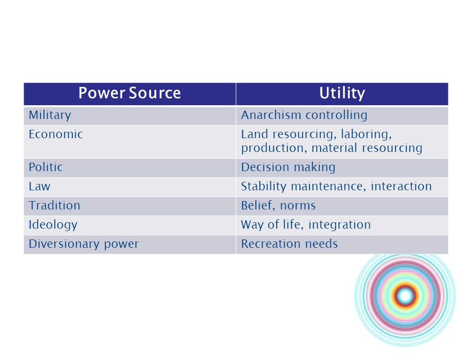 Power Source Utility Military Anarchism controlling Economic