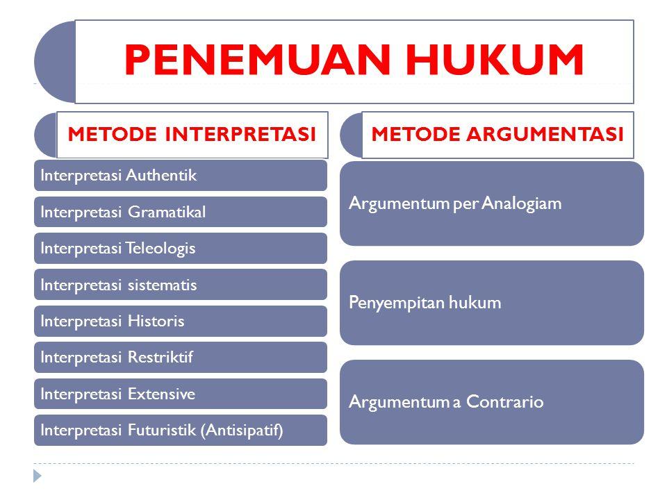 PENEMUAN HUKUM Argumentum per Analogiam Argumentum a Contrario
