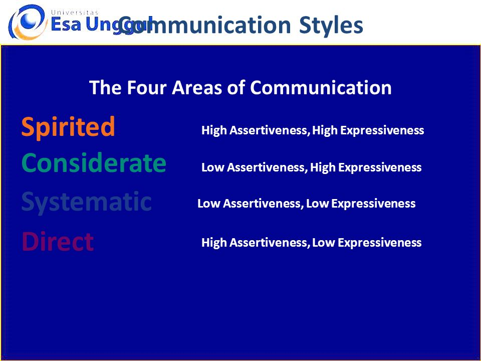 The Four Areas of Communication