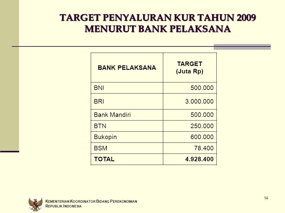 TARGET PENYALURAN KUR TAHUN 2009 MENURUT BANK PELAKSANA