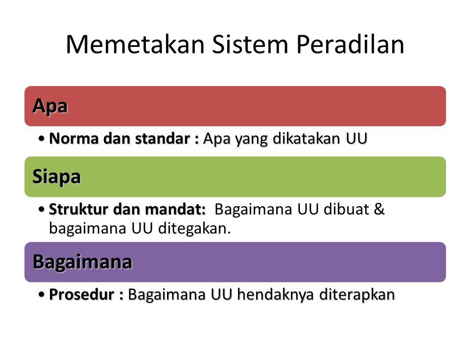 Memetakan Sistem Peradilan