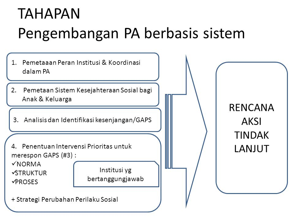 TAHAPAN Pengembangan PA berbasis sistem