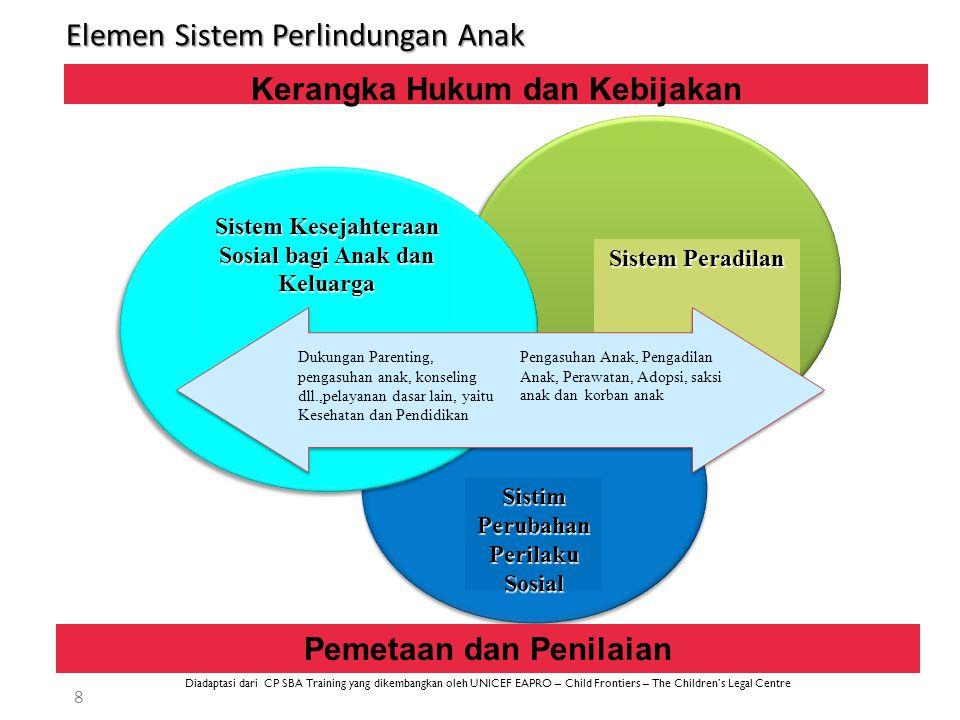 Elemen Sistem Perlindungan Anak