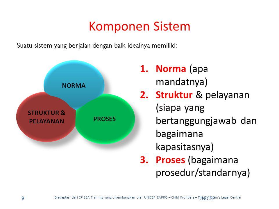 Komponen Sistem Norma (apa mandatnya)