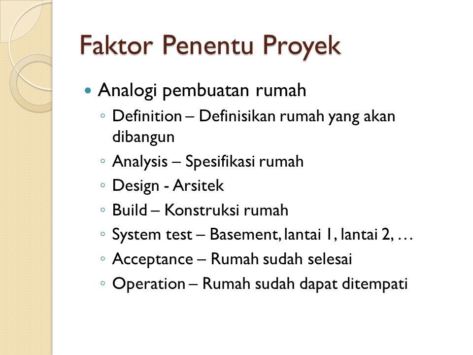 Faktor Penentu Proyek Analogi pembuatan rumah