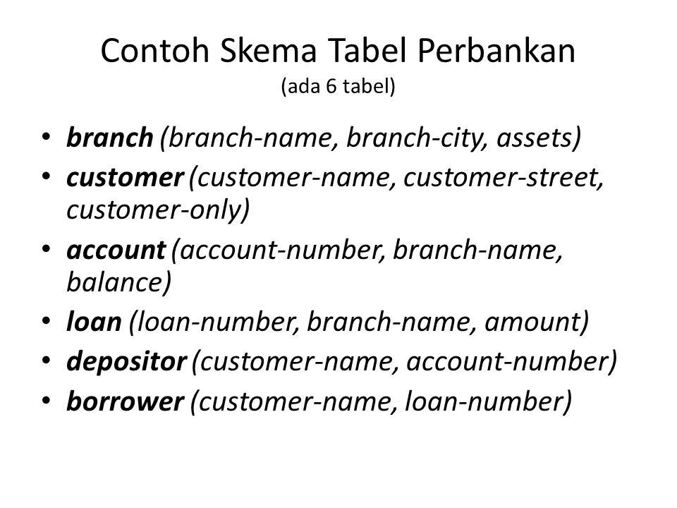 Contoh Skema Tabel Perbankan (ada 6 tabel)