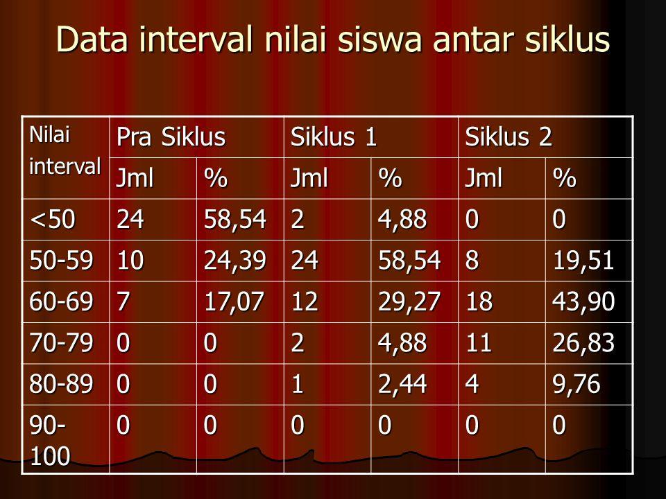 Data interval nilai siswa antar siklus