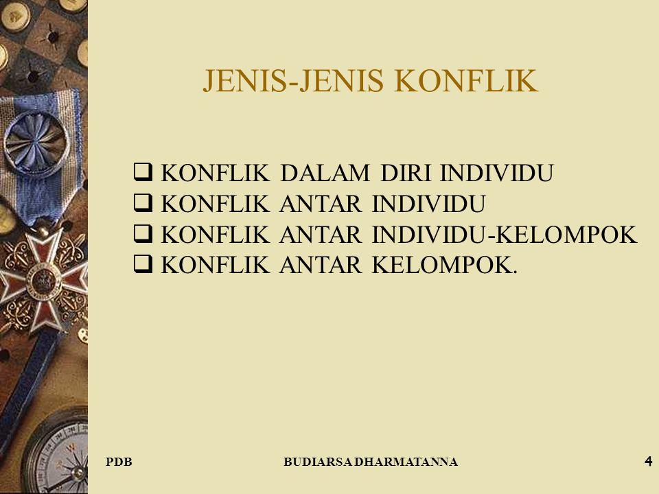 JENIS-JENIS KONFLIK KONFLIK DALAM DIRI INDIVIDU KONFLIK ANTAR INDIVIDU