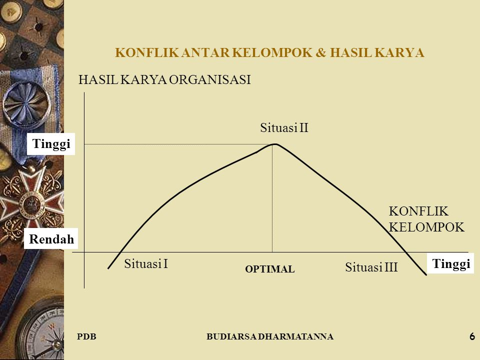 KONFLIK ANTAR KELOMPOK & HASIL KARYA
