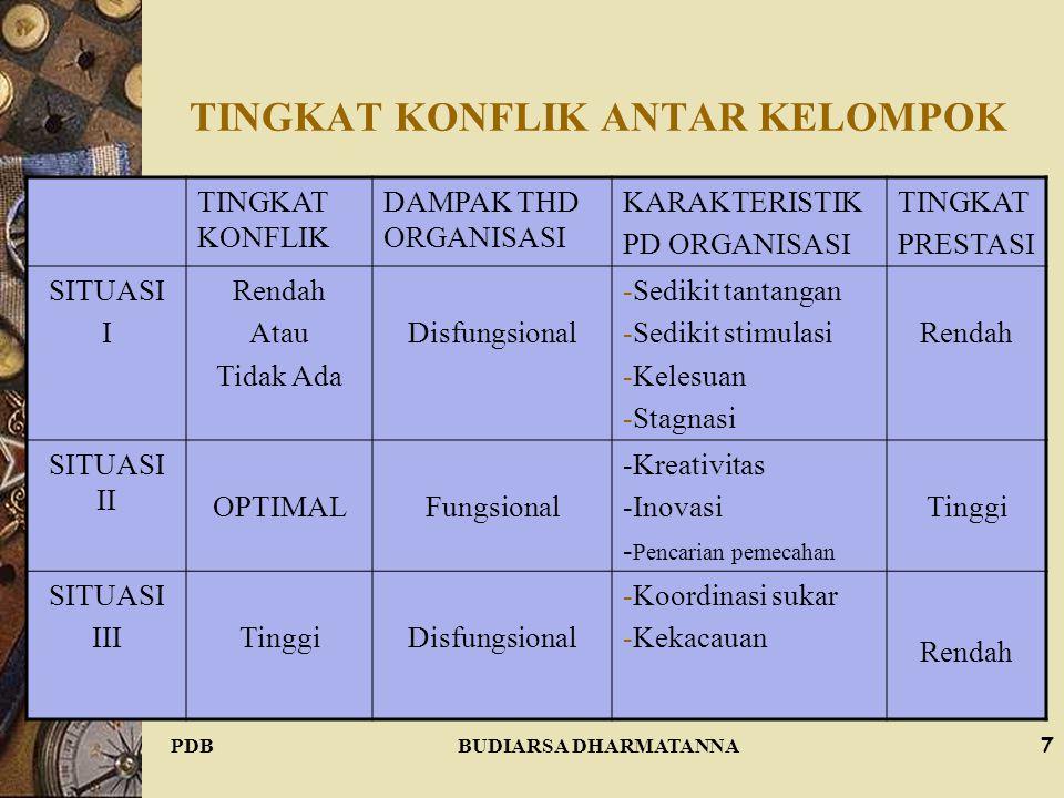 TINGKAT KONFLIK ANTAR KELOMPOK