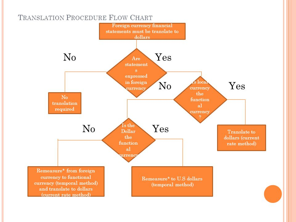 Translation Procedure Flow Chart