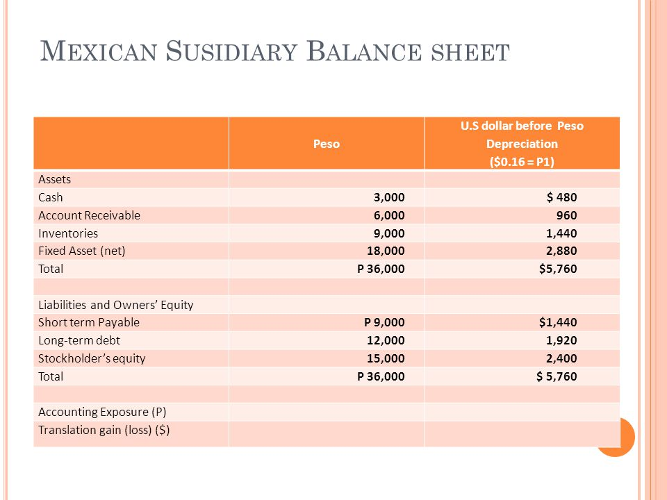 Mexican Susidiary Balance sheet