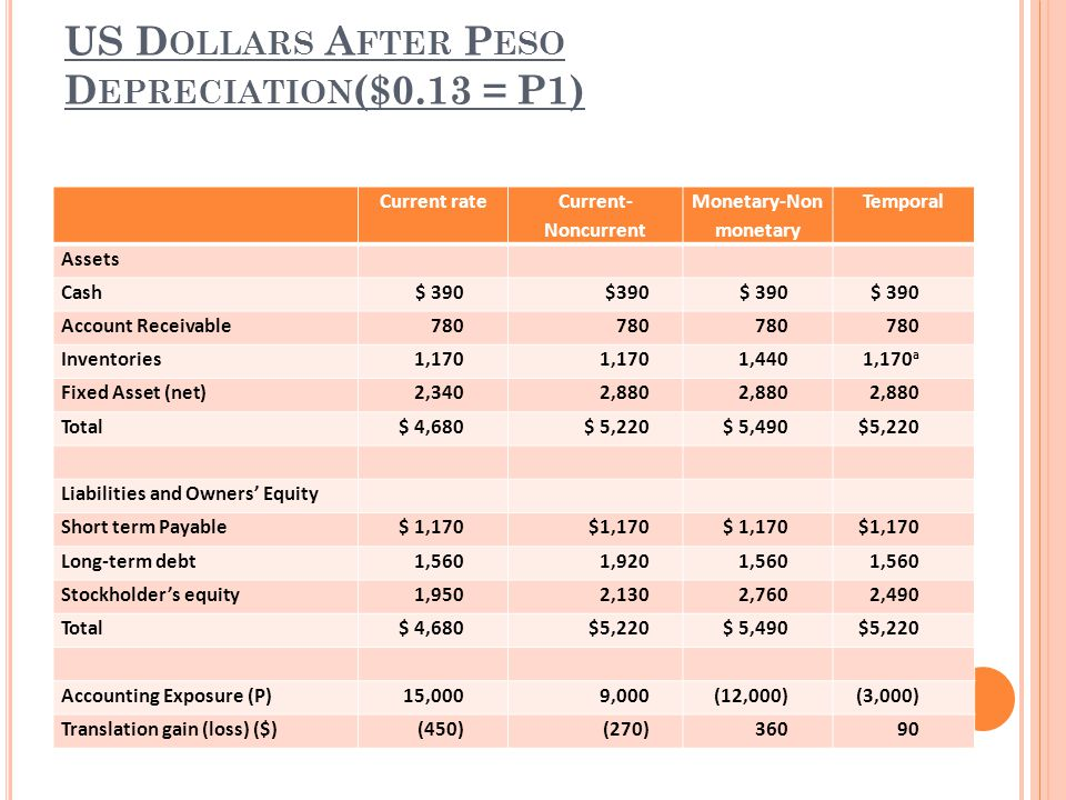 US Dollars After Peso Depreciation($0.13 = P1)
