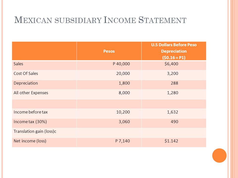 Mexican subsidiary Income Statement