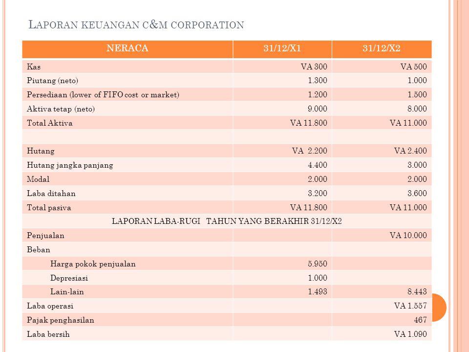 Laporan keuangan c&m corporation