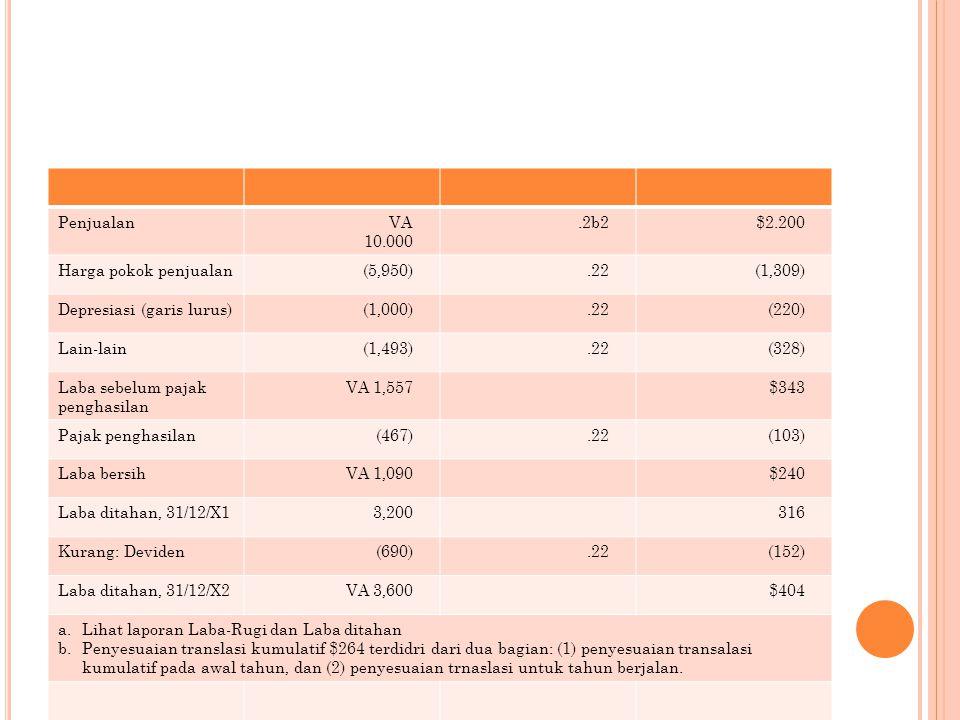 Penjualan VA 10.000. .2b2. $2.200. Harga pokok penjualan. (5,950) .22. (1,309) Depresiasi (garis lurus)