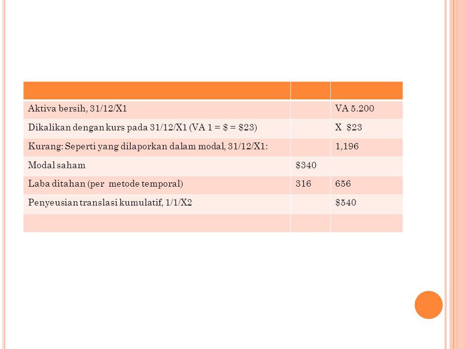Aktiva bersih, 31/12/X1 VA 5.200. Dikalikan dengan kurs pada 31/12/X1 (VA 1 = $ = $23) X $23.