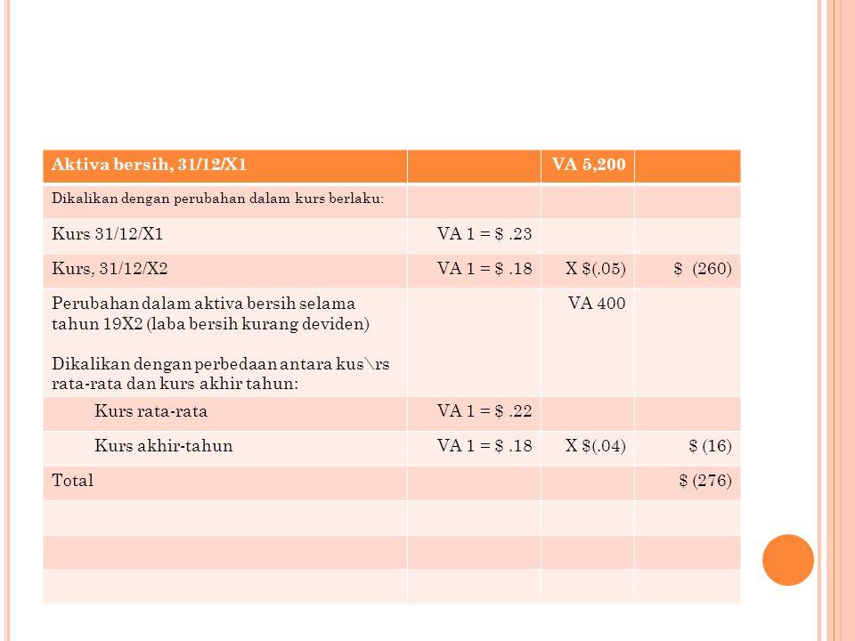 Aktiva bersih, 31/12/X1 VA 5,200 Kurs 31/12/X1 VA 1 = $ .23