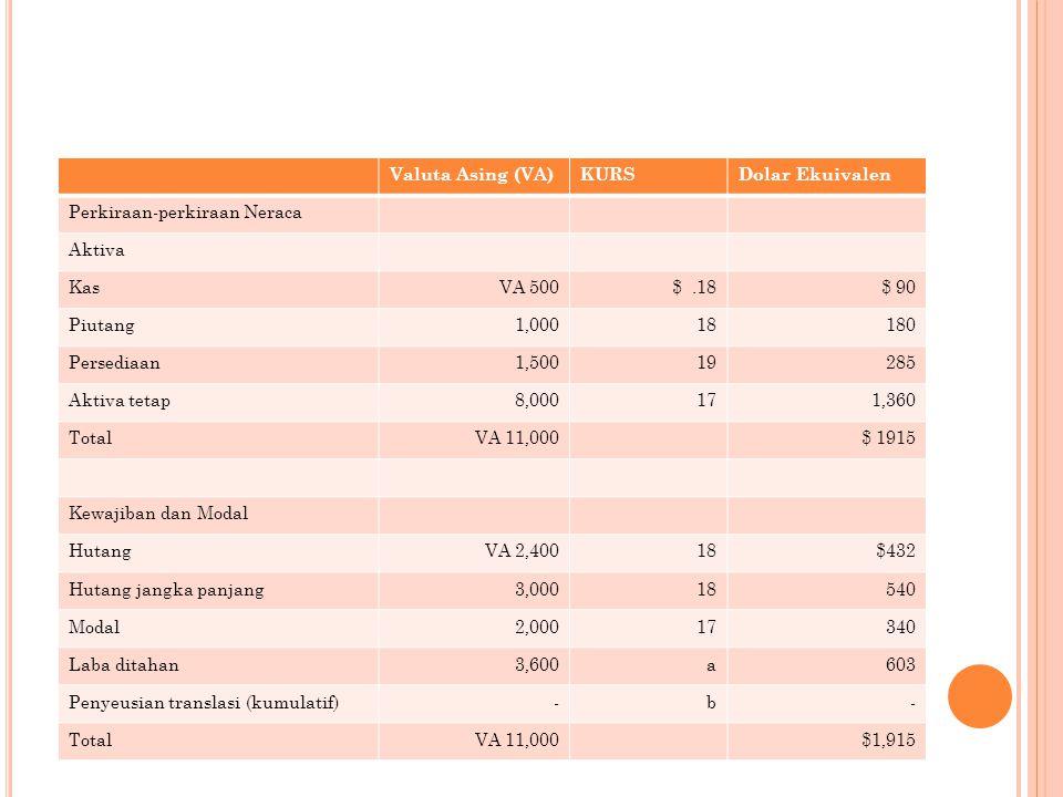 Valuta Asing (VA) KURS. Dolar Ekuivalen. Perkiraan-perkiraan Neraca. Aktiva. Kas. VA 500. $ .18.