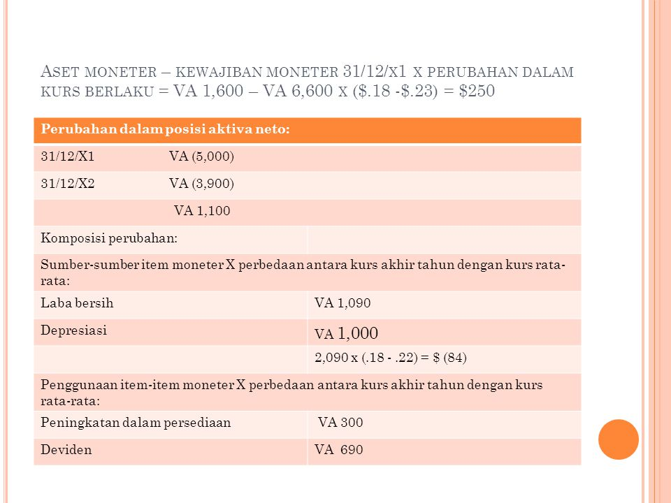 Aset moneter – kewajiban moneter 31/12/x1 x perubahan dalam kurs berlaku = VA 1,600 – VA 6,600 x ($.18 -$.23) = $250