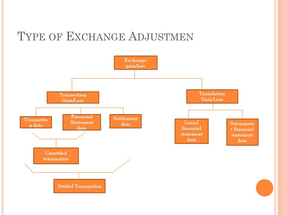 Type of Exchange Adjustmen