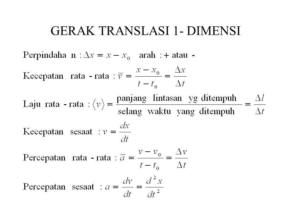 GERAK TRANSLASI 1- DIMENSI