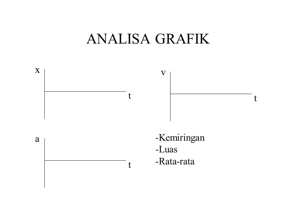 ANALISA GRAFIK x v t t a Kemiringan Luas Rata-rata t