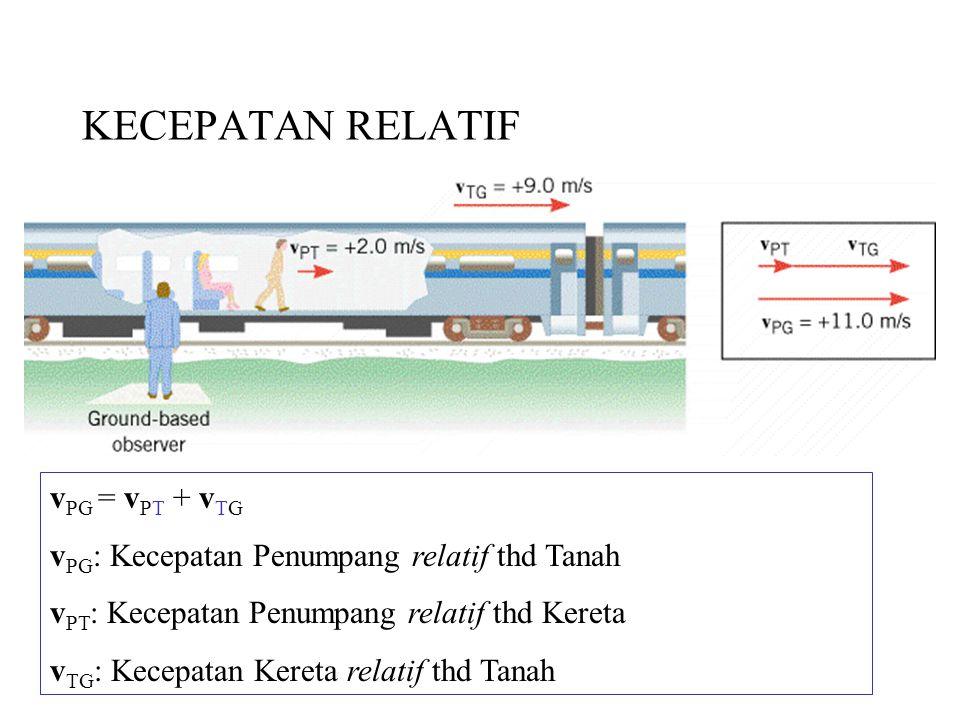 KECEPATAN RELATIF vPG = vPT + vTG