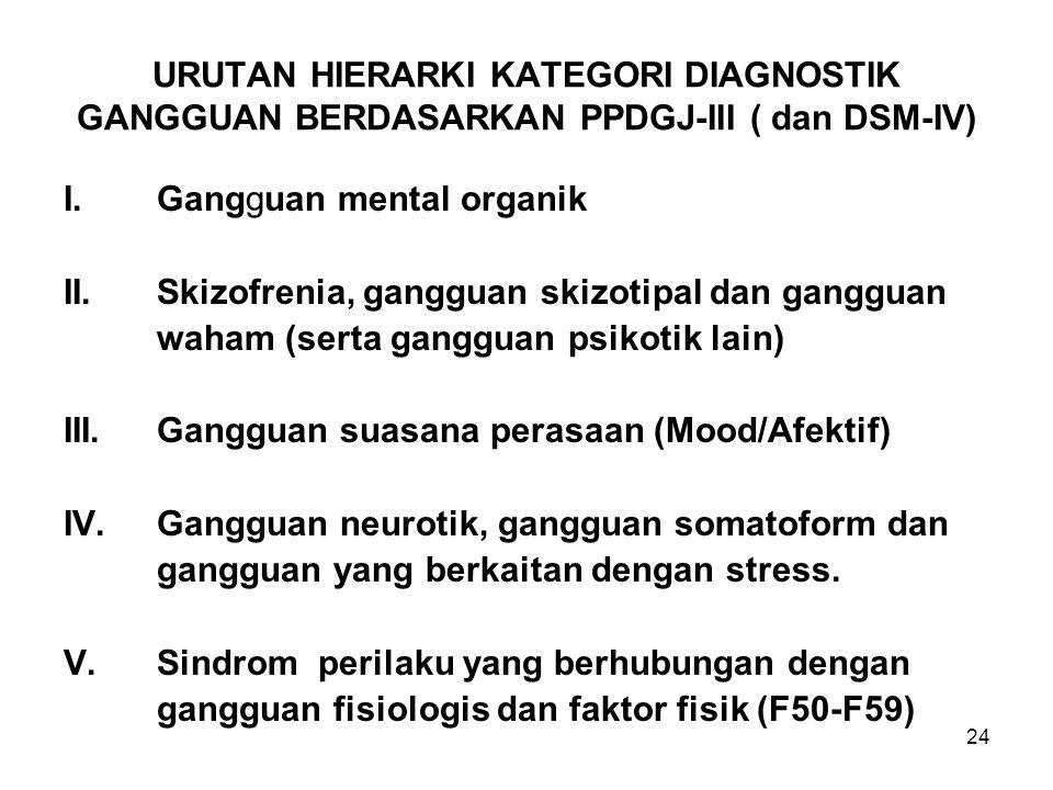 URUTAN HIERARKI KATEGORI DIAGNOSTIK GANGGUAN BERDASARKAN PPDGJ-III ( dan DSM-IV)