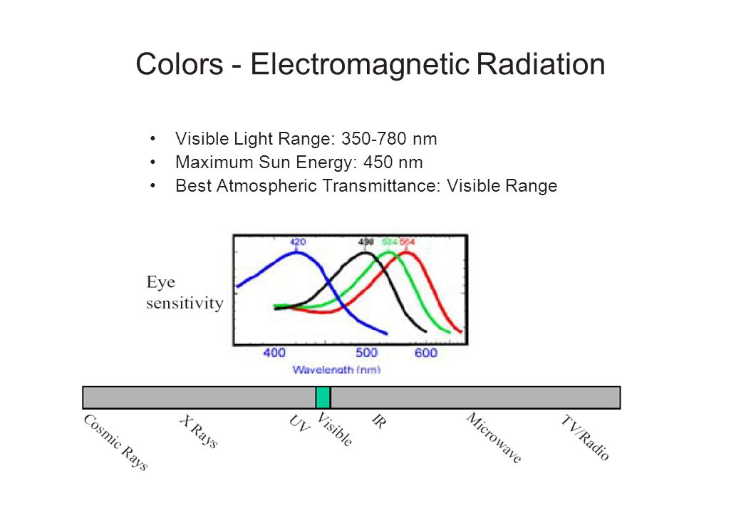 Colors - Electromagnetic Radiation