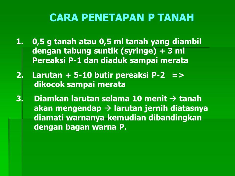 CARA PENETAPAN P TANAH 1. 0,5 g tanah atau 0,5 ml tanah yang diambil dengan tabung suntik (syringe) + 3 ml Pereaksi P-1 dan diaduk sampai merata.