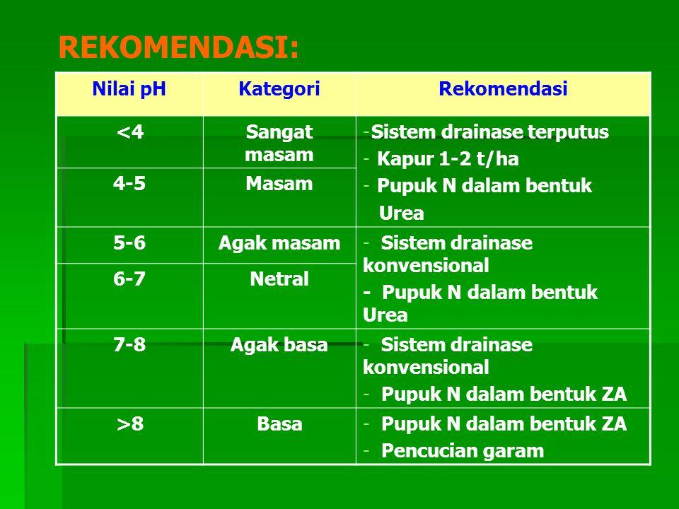 REKOMENDASI: Nilai pH Kategori Rekomendasi <4 Sangat masam