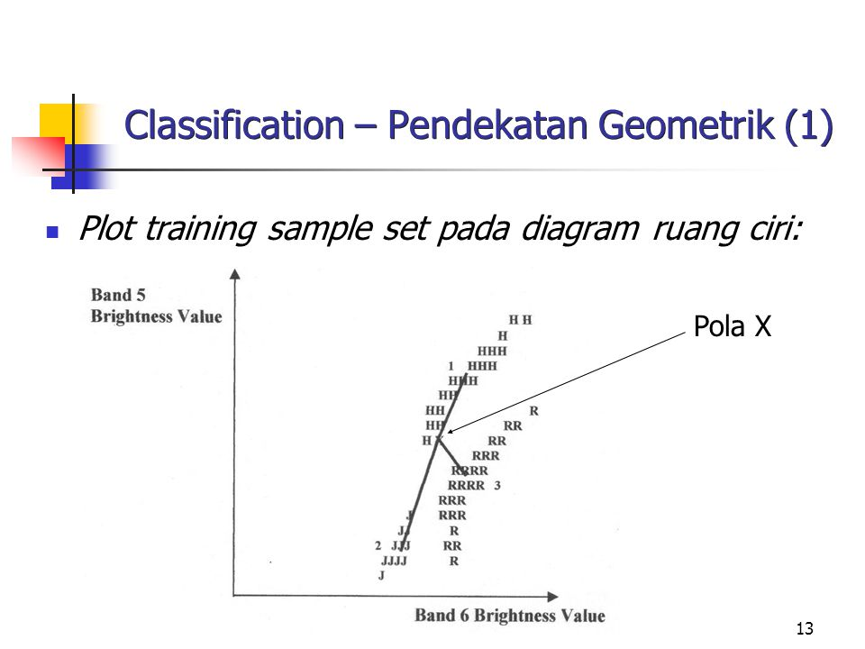 Classification – Pendekatan Geometrik (1)