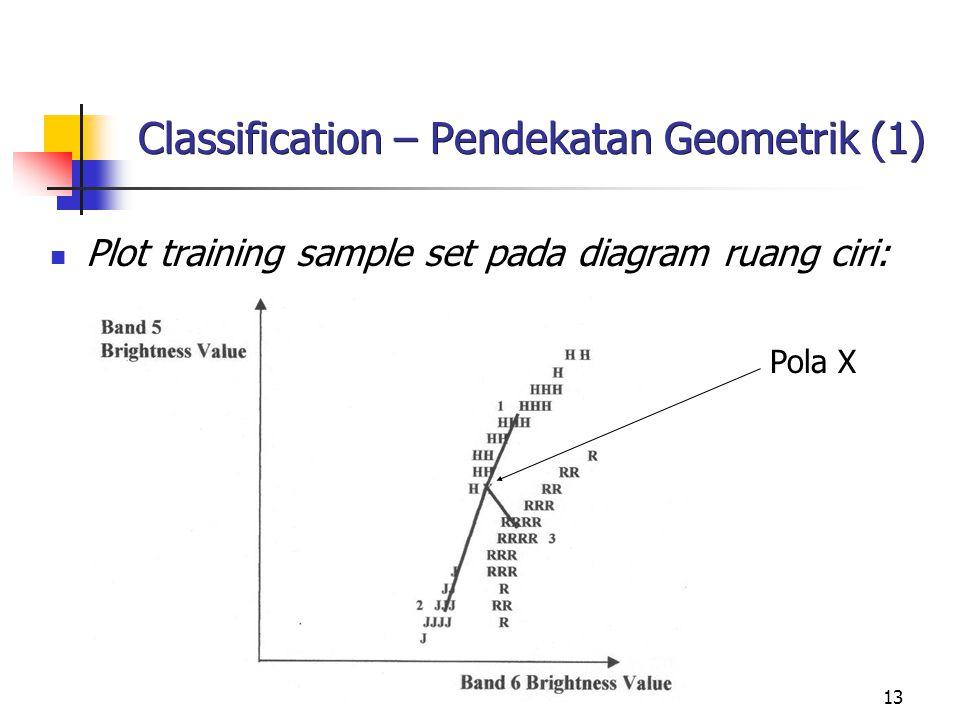 Classification – Pendekatan Geometrik (1)
