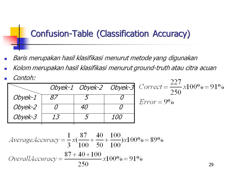 Confusion-Table (Classification Accuracy)