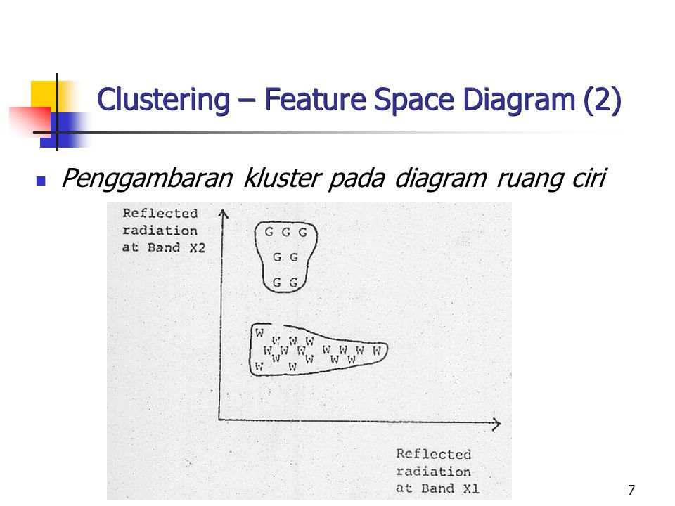 Clustering – Feature Space Diagram (2)