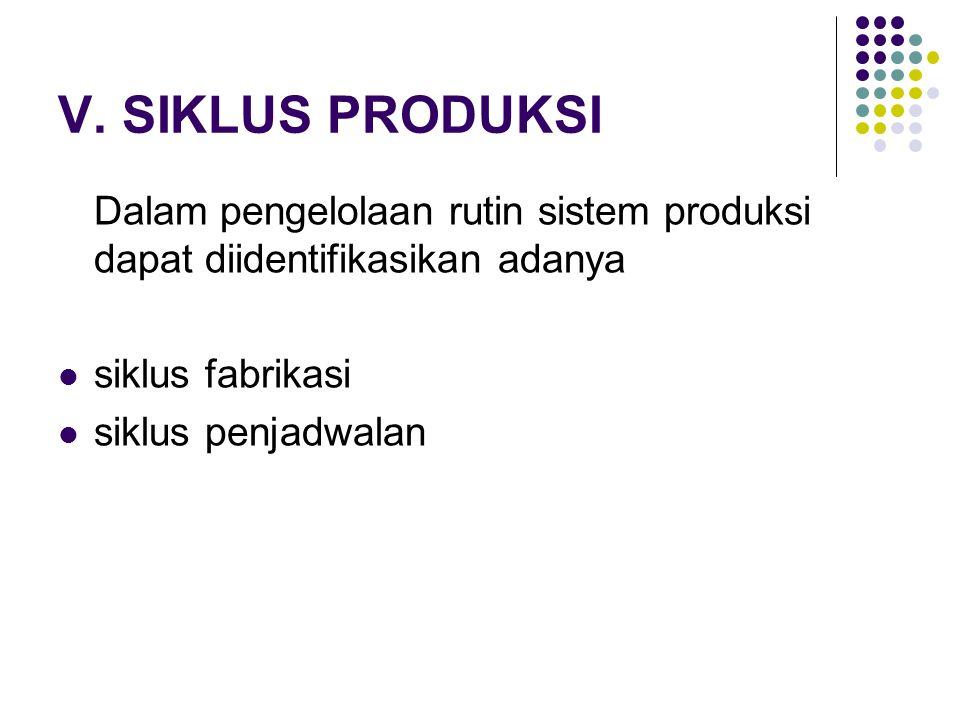 V. SIKLUS PRODUKSI Dalam pengelolaan rutin sistem produksi dapat diidentifikasikan adanya. siklus fabrikasi.