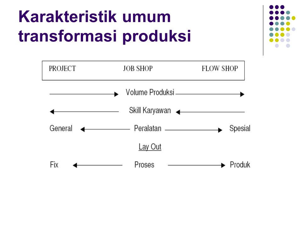 Karakteristik umum transformasi produksi