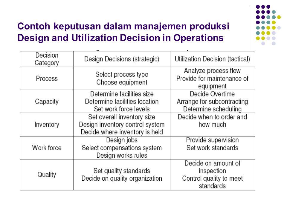 Contoh keputusan dalam manajemen produksi Design and Utilization Decision in Operations