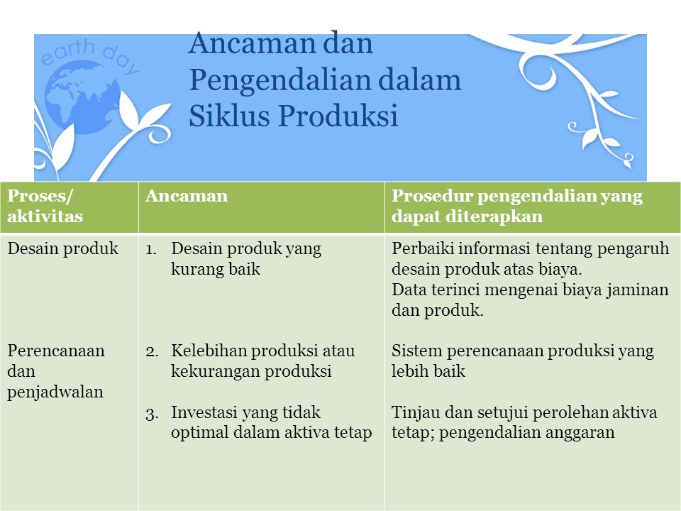 Ancaman dan Pengendalian dalam Siklus Produksi