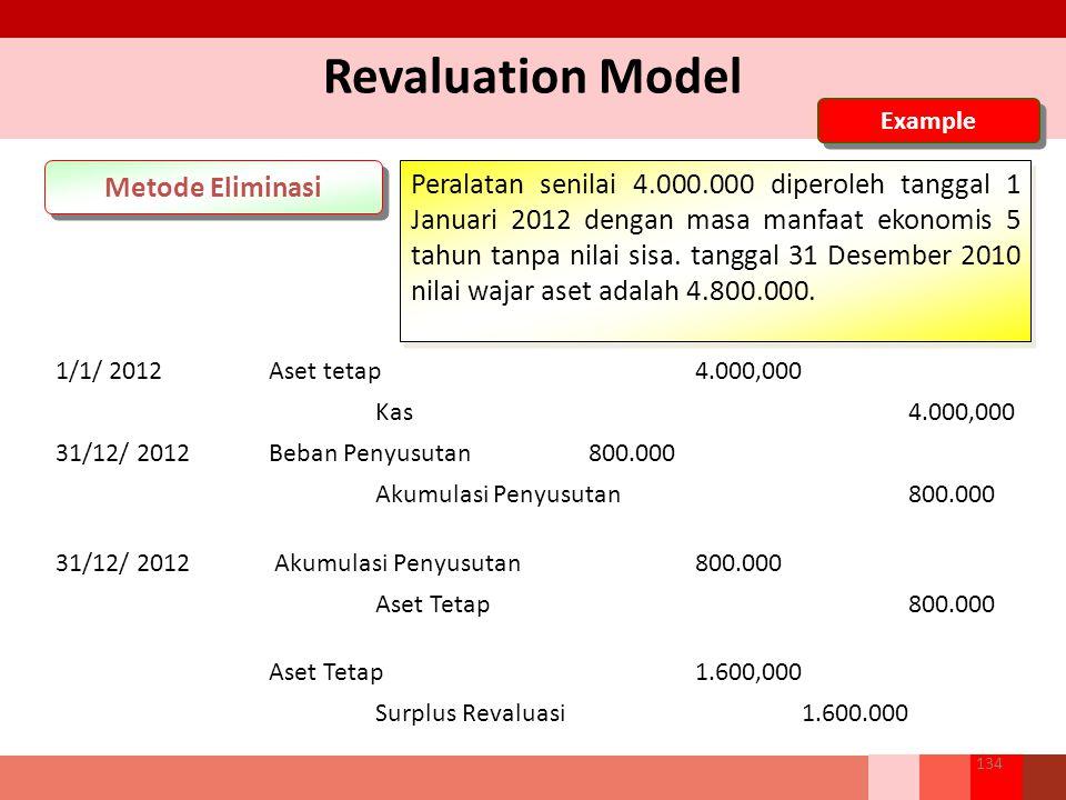 Revaluation Model Metode Eliminasi