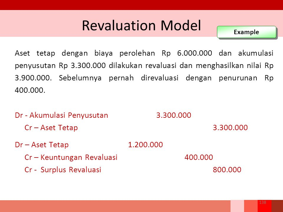 Revaluation Model Example.