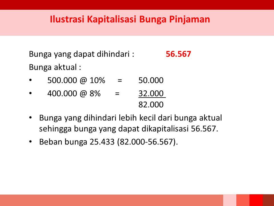 Ilustrasi Kapitalisasi Bunga Pinjaman