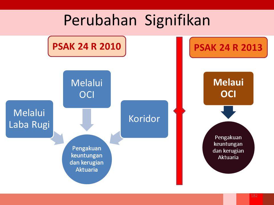 Perubahan Signifikan PSAK 24 R 2010 PSAK 24 R 2013 Melalui Laba Rugi