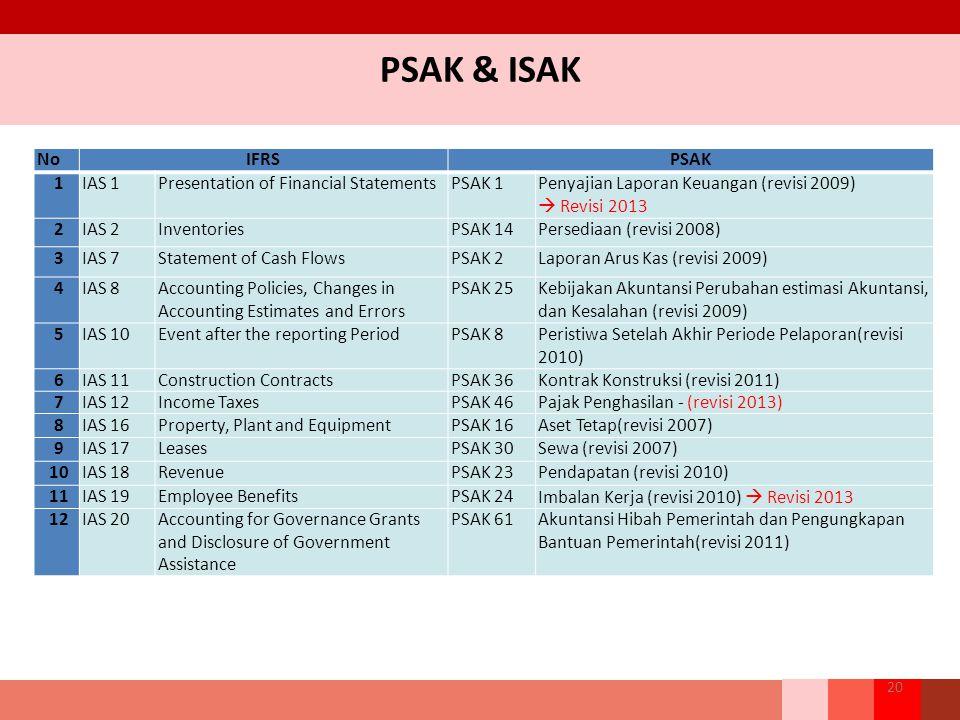 PSAK & ISAK No IFRS PSAK 1 IAS 1 Presentation of Financial Statements
