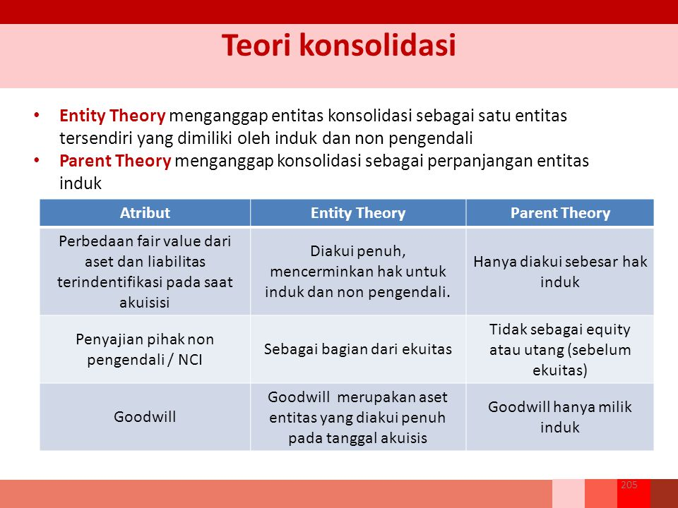 Teori konsolidasi Entity Theory menganggap entitas konsolidasi sebagai satu entitas tersendiri yang dimiliki oleh induk dan non pengendali.